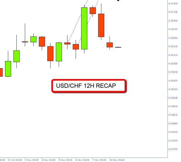 usdchf12H_RECAP_2014-11-10_1004